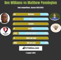 Ben Williams vs Matthew Pennington h2h player stats