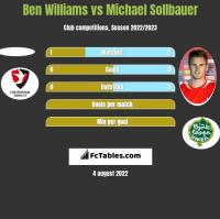 Ben Williams vs Michael Sollbauer h2h player stats