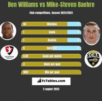 Ben Williams vs Mike-Steven Baehre h2h player stats