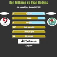 Ben Williams vs Ryan Hedges h2h player stats
