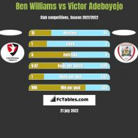 Ben Williams vs Victor Adeboyejo h2h player stats