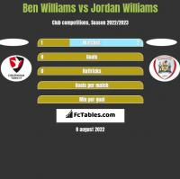 Ben Williams vs Jordan Williams h2h player stats
