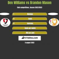 Ben Williams vs Brandon Mason h2h player stats