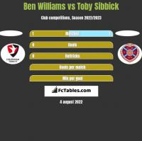 Ben Williams vs Toby Sibbick h2h player stats