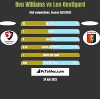 Ben Williams vs Leo Oestigard h2h player stats