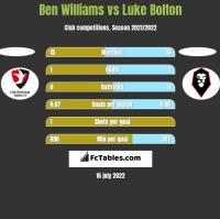 Ben Williams vs Luke Bolton h2h player stats