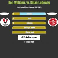 Ben Williams vs Kilian Ludewig h2h player stats
