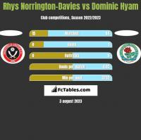 Rhys Norrington-Davies vs Dominic Hyam h2h player stats
