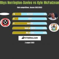Rhys Norrington-Davies vs Kyle McFadzean h2h player stats