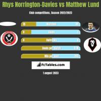 Rhys Norrington-Davies vs Matthew Lund h2h player stats