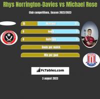 Rhys Norrington-Davies vs Michael Rose h2h player stats