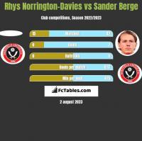 Rhys Norrington-Davies vs Sander Berge h2h player stats