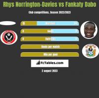 Rhys Norrington-Davies vs Fankaty Dabo h2h player stats