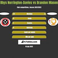 Rhys Norrington-Davies vs Brandon Mason h2h player stats