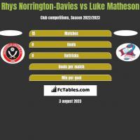 Rhys Norrington-Davies vs Luke Matheson h2h player stats