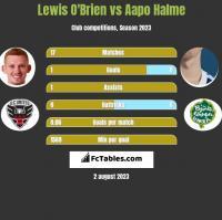 Lewis O'Brien vs Aapo Halme h2h player stats