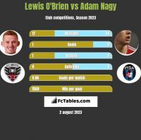 Lewis O'Brien vs Adam Nagy h2h player stats