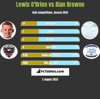 Lewis O'Brien vs Alan Browne h2h player stats