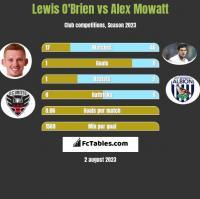 Lewis O'Brien vs Alex Mowatt h2h player stats