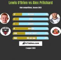 Lewis O'Brien vs Alex Pritchard h2h player stats