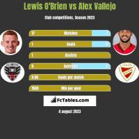 Lewis O'Brien vs Alex Vallejo h2h player stats