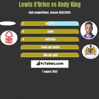 Lewis O'Brien vs Andy King h2h player stats