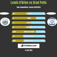 Lewis O'Brien vs Brad Potts h2h player stats