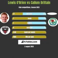 Lewis O'Brien vs Callum Brittain h2h player stats