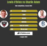 Lewis O'Brien vs Charlie Adam h2h player stats