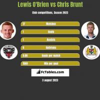 Lewis O'Brien vs Chris Brunt h2h player stats