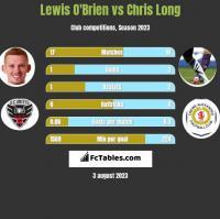 Lewis O'Brien vs Chris Long h2h player stats