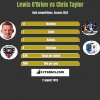 Lewis O'Brien vs Chris Taylor h2h player stats
