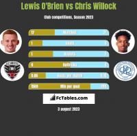 Lewis O'Brien vs Chris Willock h2h player stats