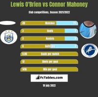Lewis O'Brien vs Connor Mahoney h2h player stats