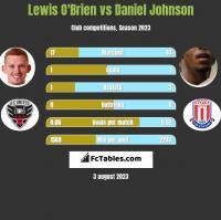 Lewis O'Brien vs Daniel Johnson h2h player stats