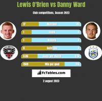 Lewis O'Brien vs Danny Ward h2h player stats