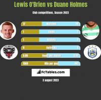 Lewis O'Brien vs Duane Holmes h2h player stats