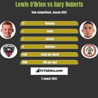 Lewis O'Brien vs Gary Roberts h2h player stats