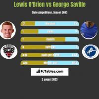 Lewis O'Brien vs George Saville h2h player stats