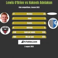 Lewis O'Brien vs Hakeeb Adelakun h2h player stats