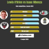 Lewis O'Brien vs Isaac Mbenza h2h player stats