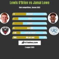 Lewis O'Brien vs Jamal Lowe h2h player stats