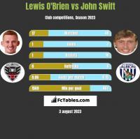 Lewis O'Brien vs John Swift h2h player stats