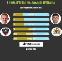 Lewis O'Brien vs Joseph Williams h2h player stats