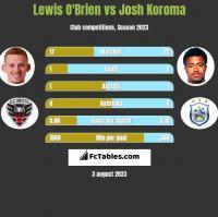 Lewis O'Brien vs Josh Koroma h2h player stats