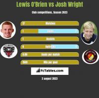 Lewis O'Brien vs Josh Wright h2h player stats