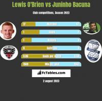 Lewis O'Brien vs Juninho Bacuna h2h player stats