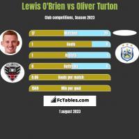 Lewis O'Brien vs Oliver Turton h2h player stats