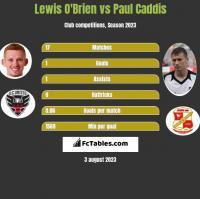 Lewis O'Brien vs Paul Caddis h2h player stats