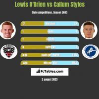 Lewis O'Brien vs Callum Styles h2h player stats